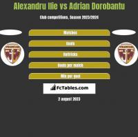 Alexandru Ilie vs Adrian Dorobantu h2h player stats