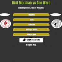 Niall Morahan vs Dan Ward h2h player stats