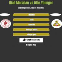 Niall Morahan vs Ollie Younger h2h player stats