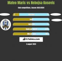 Mateo Maric vs Nebojsa Kosovic h2h player stats