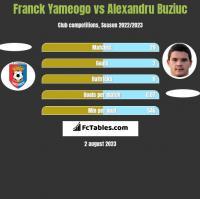 Franck Yameogo vs Alexandru Buziuc h2h player stats