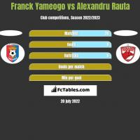 Franck Yameogo vs Alexandru Rauta h2h player stats