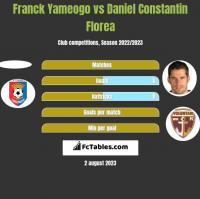 Franck Yameogo vs Daniel Constantin Florea h2h player stats
