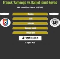 Franck Yameogo vs Daniel Ionut Novac h2h player stats