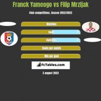 Franck Yameogo vs Filip Mrzljak h2h player stats