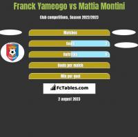 Franck Yameogo vs Mattia Montini h2h player stats