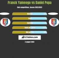 Franck Yameogo vs Daniel Popa h2h player stats
