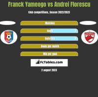 Franck Yameogo vs Andrei Florescu h2h player stats