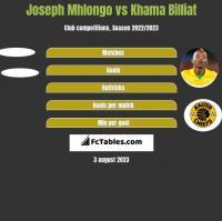 Joseph Mhlongo vs Khama Billiat h2h player stats