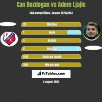 Can Bozdogan vs Adem Ljajic h2h player stats