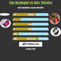 Can Bozdogan vs Alex Teixeira h2h player stats