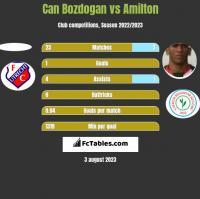 Can Bozdogan vs Amilton h2h player stats