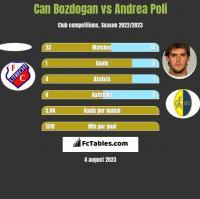 Can Bozdogan vs Andrea Poli h2h player stats