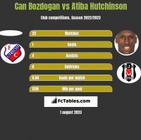 Can Bozdogan vs Atiba Hutchinson h2h player stats