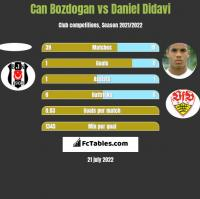 Can Bozdogan vs Daniel Didavi h2h player stats