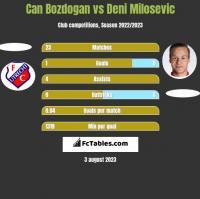 Can Bozdogan vs Deni Milosevic h2h player stats