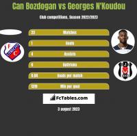 Can Bozdogan vs Georges N'Koudou h2h player stats