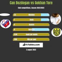 Can Bozdogan vs Gokhan Tore h2h player stats
