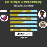 Can Bozdogan vs Michy Batshuayi h2h player stats