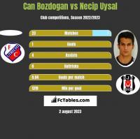 Can Bozdogan vs Necip Uysal h2h player stats