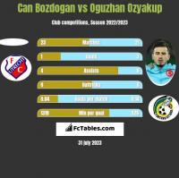 Can Bozdogan vs Oguzhan Ozyakup h2h player stats