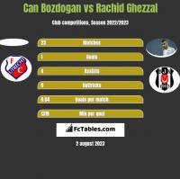 Can Bozdogan vs Rachid Ghezzal h2h player stats