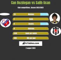 Can Bozdogan vs Salih Ucan h2h player stats