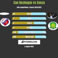 Can Bozdogan vs Souza h2h player stats