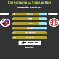 Can Bozdogan vs Dogukan Sinik h2h player stats