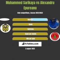 Muhammed Sarikaya vs Alexandru Epureanu h2h player stats