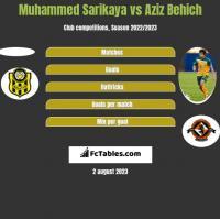 Muhammed Sarikaya vs Aziz Behich h2h player stats