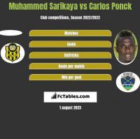 Muhammed Sarikaya vs Carlos Ponck h2h player stats