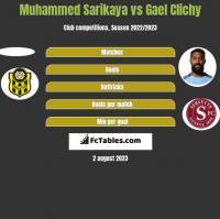 Muhammed Sarikaya vs Gael Clichy h2h player stats