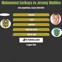 Muhammed Sarikaya vs Jeremy Mathieu h2h player stats