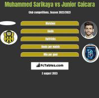 Muhammed Sarikaya vs Junior Caicara h2h player stats