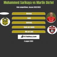 Muhammed Sarikaya vs Martin Skrtel h2h player stats