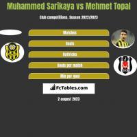 Muhammed Sarikaya vs Mehmet Topal h2h player stats