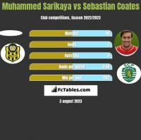 Muhammed Sarikaya vs Sebastian Coates h2h player stats
