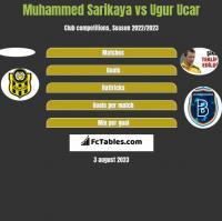 Muhammed Sarikaya vs Ugur Ucar h2h player stats