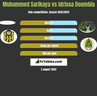 Muhammed Sarikaya vs Idrissa Doumbia h2h player stats