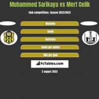 Muhammed Sarikaya vs Mert Celik h2h player stats