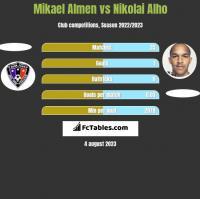 Mikael Almen vs Nikolai Alho h2h player stats