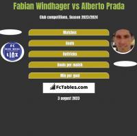 Fabian Windhager vs Alberto Prada h2h player stats