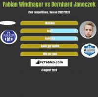 Fabian Windhager vs Bernhard Janeczek h2h player stats
