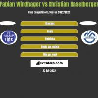 Fabian Windhager vs Christian Haselberger h2h player stats