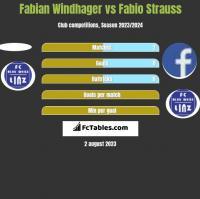 Fabian Windhager vs Fabio Strauss h2h player stats