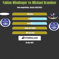 Fabian Windhager vs Michael Brandner h2h player stats