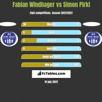 Fabian Windhager vs Simon Pirkl h2h player stats