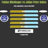 Fabian Windhager vs Julian Peter Golles h2h player stats