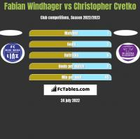 Fabian Windhager vs Christopher Cvetko h2h player stats